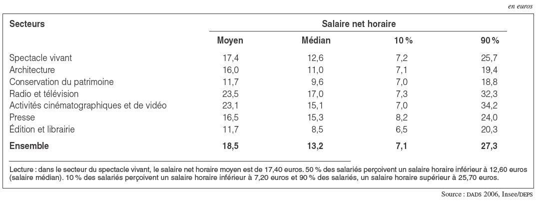 L 39 emploi salari dans le secteur de la culture for Salaire moyen paysagiste