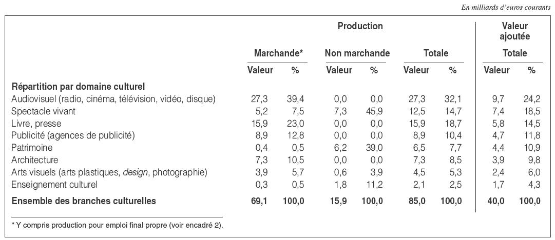 Le Poids Economique Direct De La Culture Cairn Info