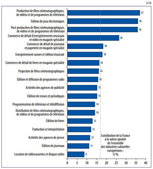 Les industries culturelles en france et en europe points for Audiovisuel exterieur de la france