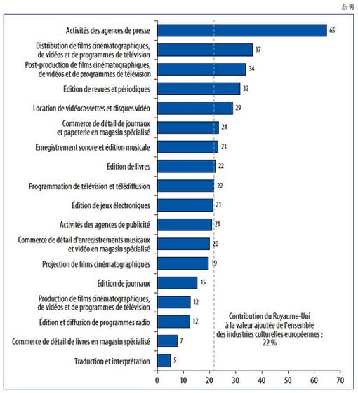 Les industries culturelles en france et en europe points for Entreprise lucrative