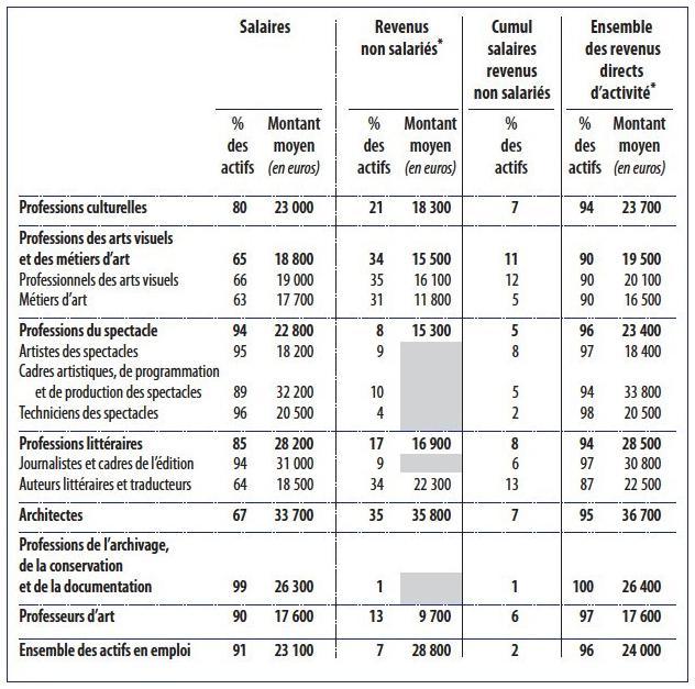 Revenus d activit et niveaux de vie des professionnels de - Plafond non utilise pour les revenus de 2012 ...
