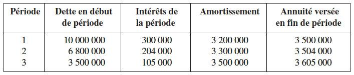 Chapitre 1 Elements De Mathematiques Financieres Cairn Info