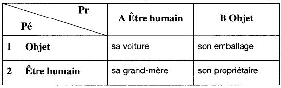 f416066c76 1. La sémantique du possessif | Cairn.info