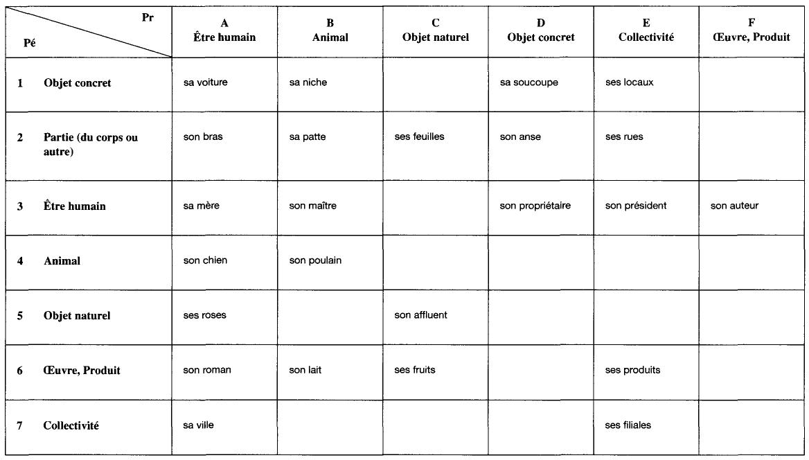 60e4629f4f Les classes d'objets du Possesseur (Pr) et du Possédé (Pé)