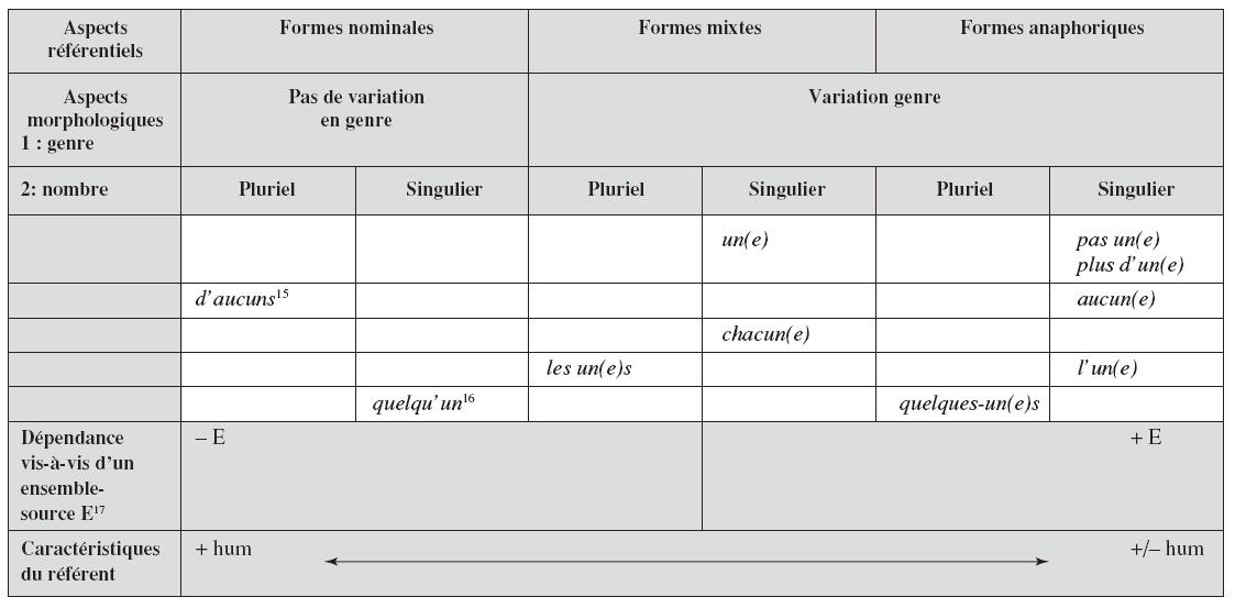 Systme Des Pronoms En Un Classement Provisoire 15 16 17