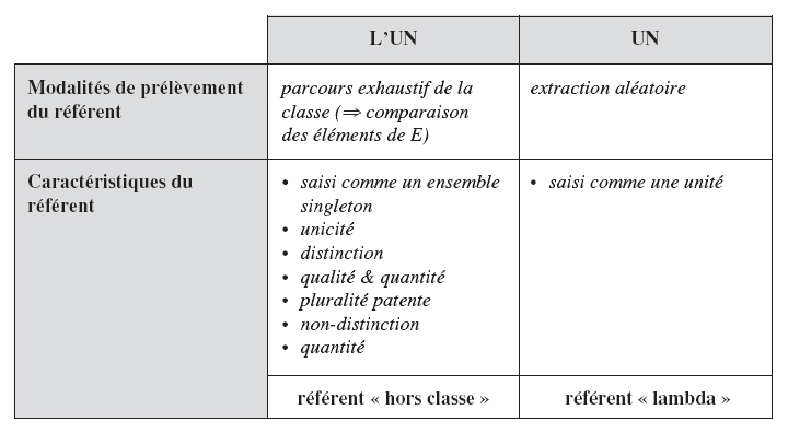 LUN UN Modalits De Prlvement Du Rfrent Parcours Exhaustif La Classe Comparaison Des Lments E Extraction Alatoire Caractristiques