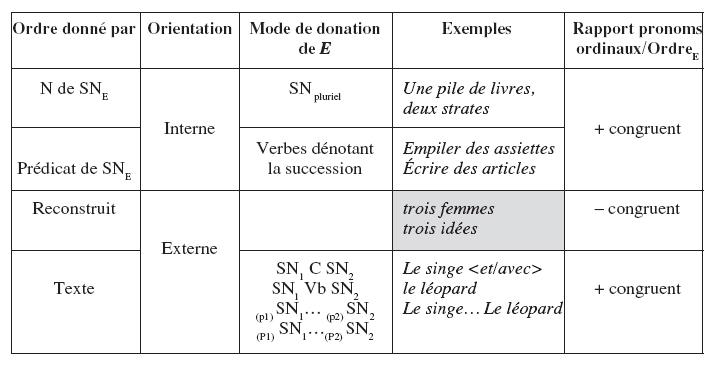 Ordre Donn Par Orientation Mode De Donation E Exemples Rapport Pronoms Ordinaux OrdreE N SNE Interne SN Pluriel Une Pile Livres Deux Strates