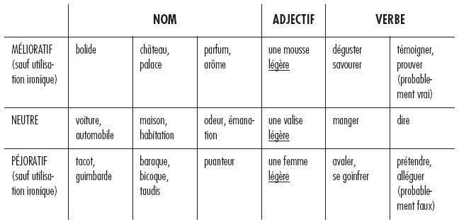 adjectif pejoratif liste