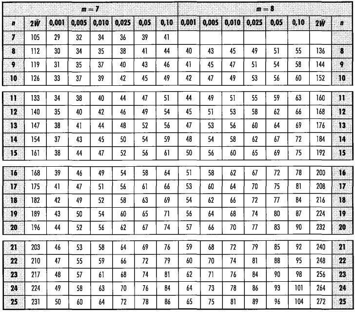 Annexe 2 Tables Statistiques Pour Les Tests Non Parametriques