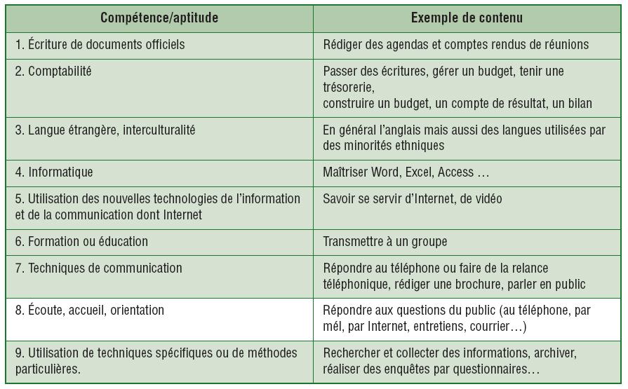 modele de portefeuille de competences