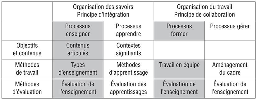 Chapitre 7 La Planification Pedagogique Interdisciplinaire
