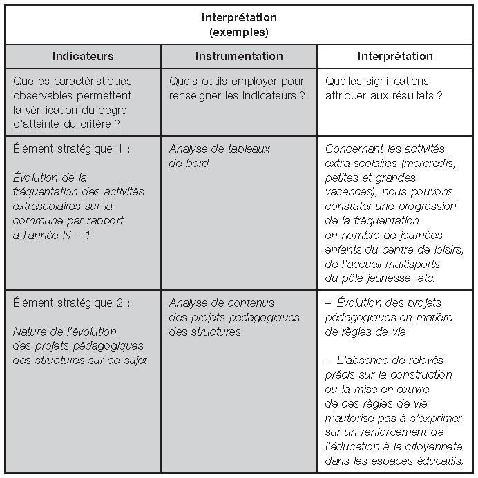 Chapitre 9 Deuxième Application évaluation De Projets éducatifs
