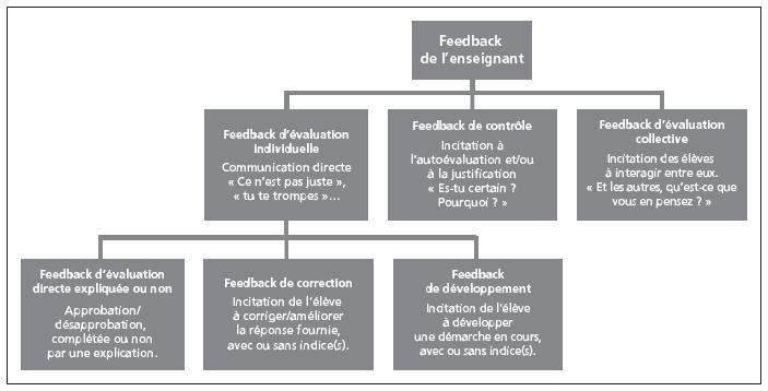 Chapitre 2 Tude Du Rapport Au Savoir Des Enseignants De Maternelle
