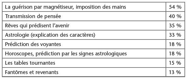 La Gurison Par Magntiseur Imposition Des Mains 54 Transmission De Pense 40 Rves Qui Prdisent Lavenir 35 Astrologie Explication Caractres