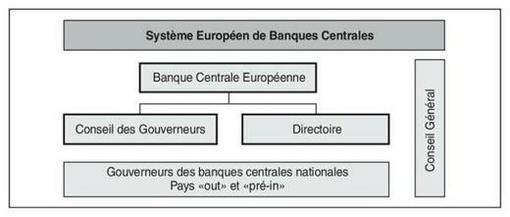 """Résultat de recherche d'images pour """"Système européen des banques centrales"""""""