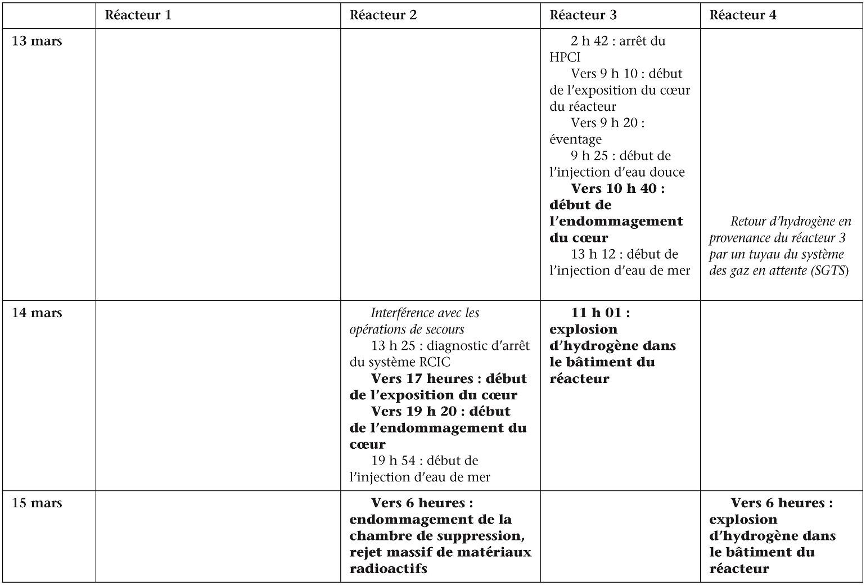 11 11 Mars 2011 Fukushima Entre Dans L Histoire Cairn Info