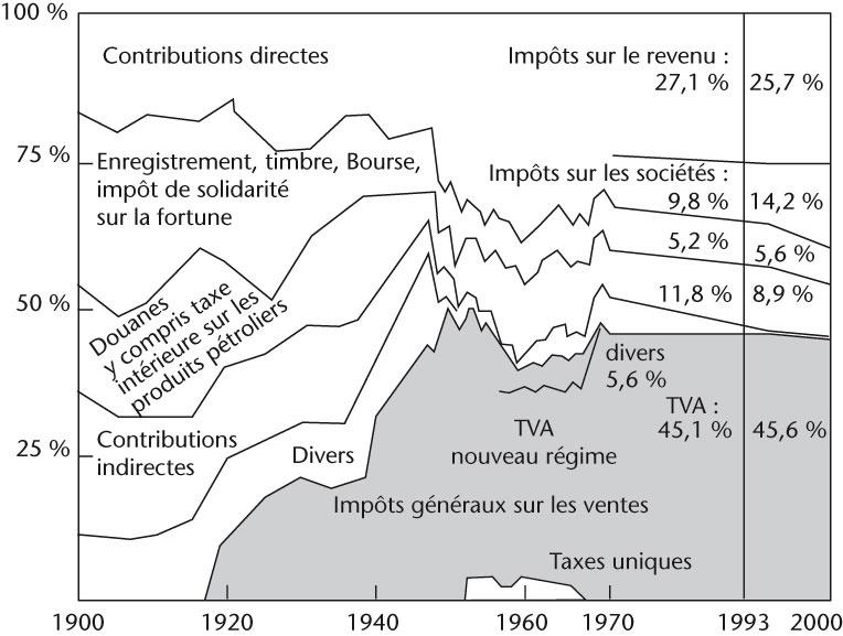 Iv Analyse Des Recettes Publiques De L Etat Central En