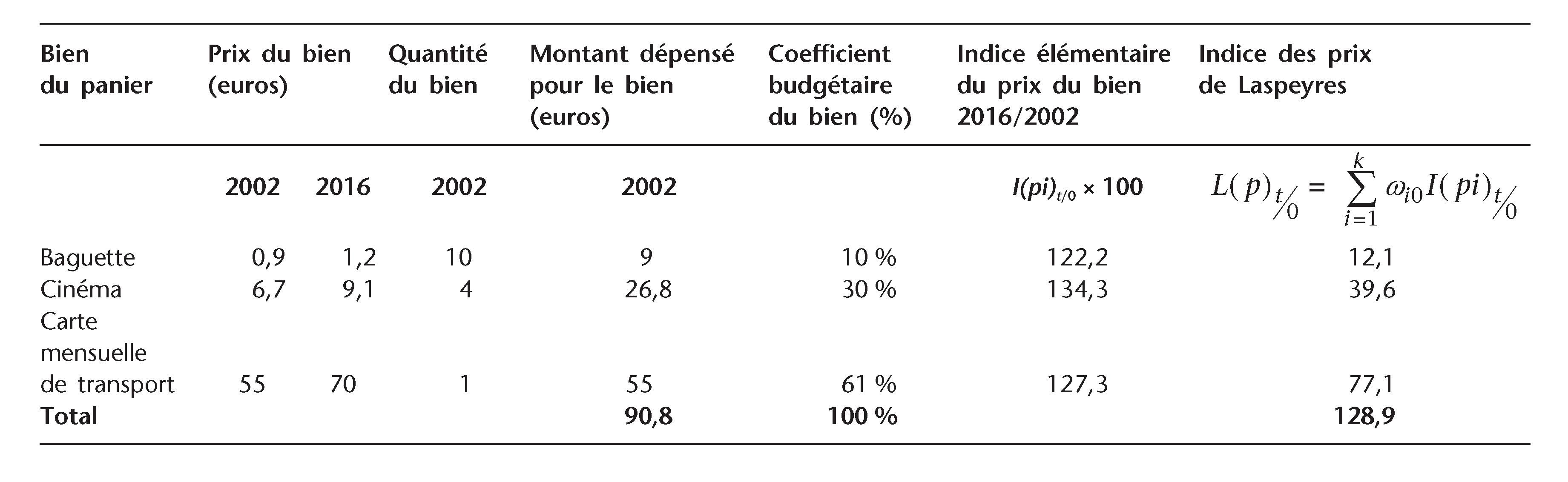 I Qu Est Ce Qu Un Indice Des Prix Approche Statistique