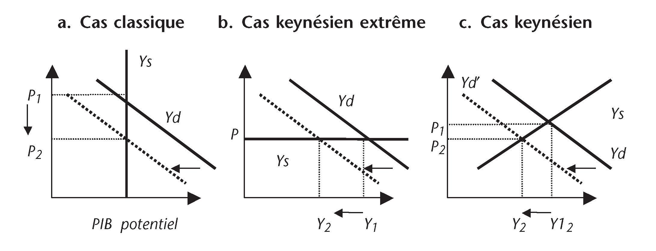 Exemple De Choc De Demande Positif Et Négatif - Exemple de ...