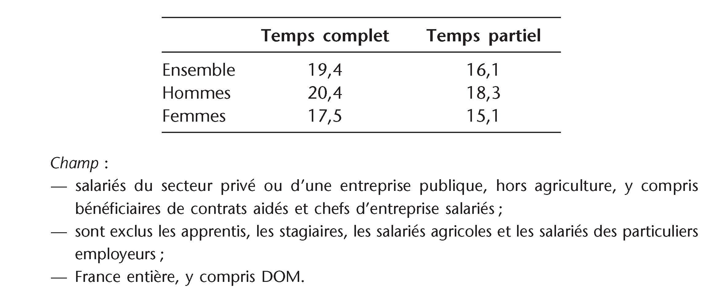 1cb594fd900 Salaire brut horaire à temps plein et temps partiel (2013) (en euros)