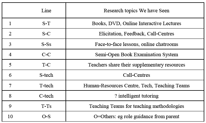 review of open and distance education research in asia cairn info