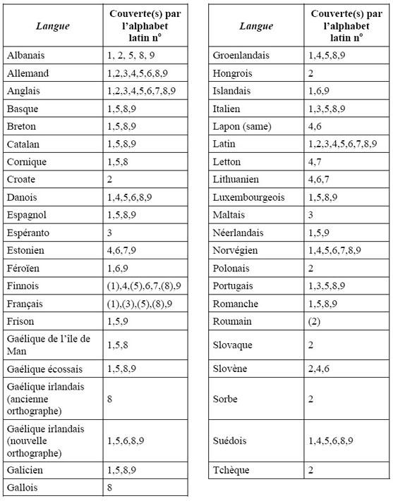 Liste de connecteurs ou mots de liaison en espagnol
