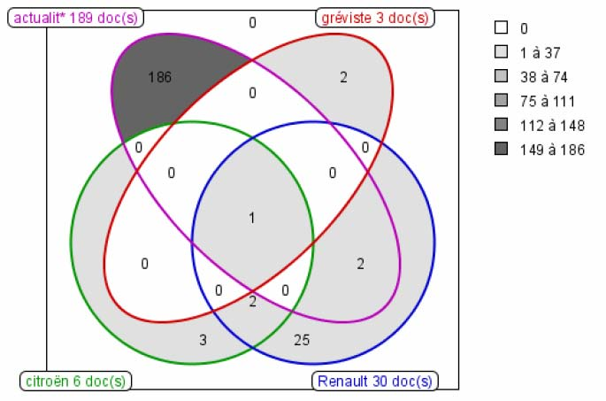 Cartographies interactives cairnfo figure 4 cartographie sous forme de diagramme de venn 4 ensembles ccuart Images