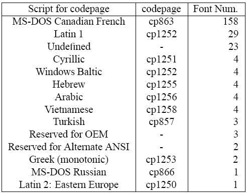 Encodings in Legacy Khmer TrueType Fonts | Cairn info