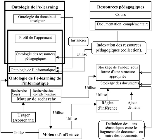 Un syst me de recherche d 39 information pour l 39 e learning for Definition architecture informatique