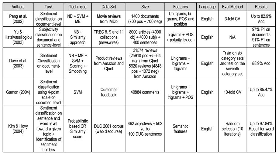 Sentiment classification on arabic corpora   Cairn info
