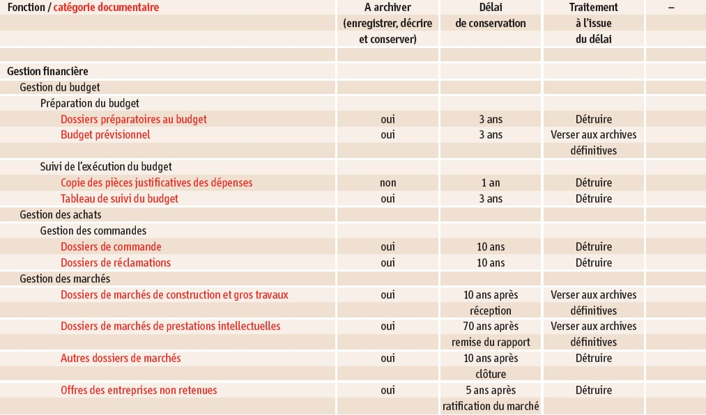 Comprendre Et Pratiquer Le Records Management Cairn Info
