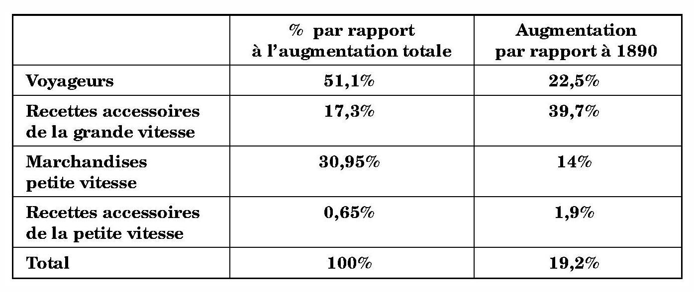 0e0ff0341f9854 27 En valeur absolue, l augmentation des recettes est surtout due aux  produits des voyageurs et des marchandises à petite vitesse.