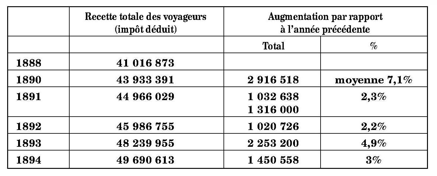 567981536c8845 481 On voit que l augmentation de 1 450 000 F que présente la recette  voyageurs en 1894 est à peine supérieure à celle de 1 300 000 F en moyenne,  ...