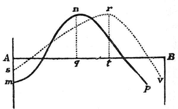 Des courbes confiantes datant