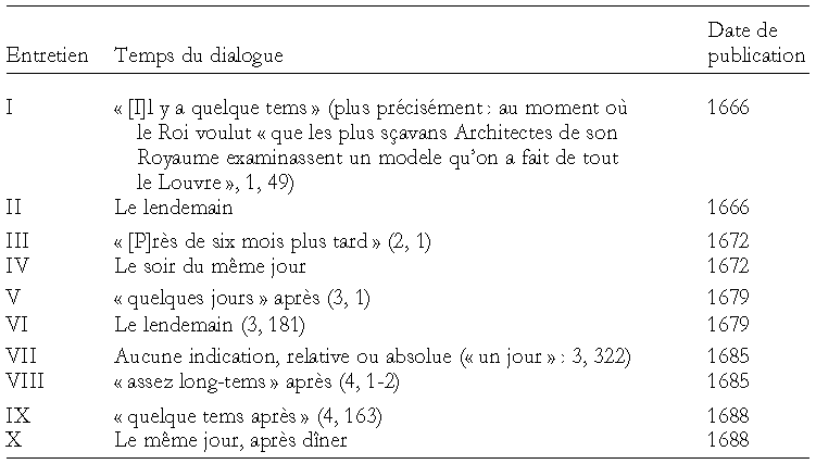 Dissertation dialogique hermeneutique