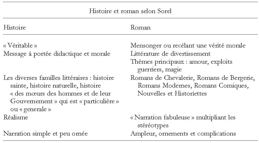Dissertation sur le roman introduction