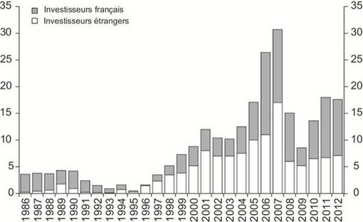 investisseurs immobiliers étrangers en france