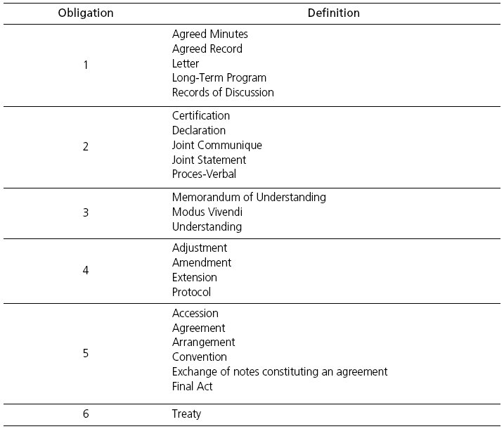 Sequencing Regional Trade Integration And Cooperation Agreements