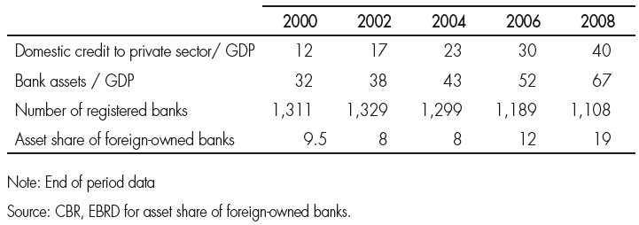 Market power in the russian banking industry | Cairn info