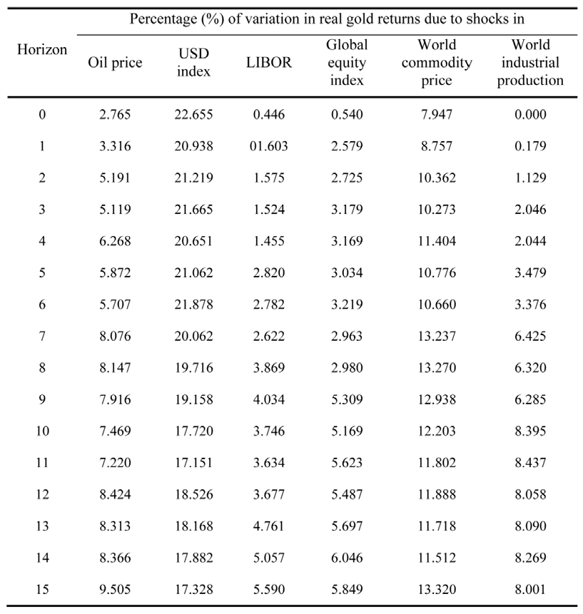 Oil price shocks and gold returns for Table 6 3 gives the mean distance