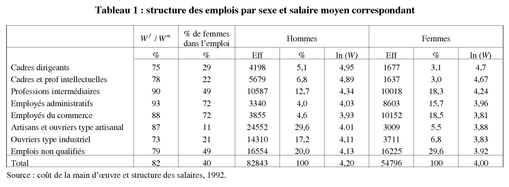 diff rences de structure des emplois et cart salarial entre hommes et femmes en france. Black Bedroom Furniture Sets. Home Design Ideas