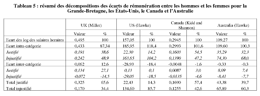 diff rences de structure des emplois et cart salarial entre hommes et femmes en france. Black Bedroom Furniture Sets. Home Design Ideas