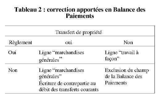 Des Statistiques Douanieres Aux Echanges De Biens De La Balance Des