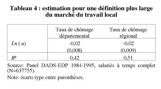 Salaires Et Taux De Chomage Local Cairn Info Cairnweb1
