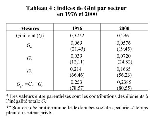 Evolution Des Inegalites Salariales En France Entre 1976 Et 2000