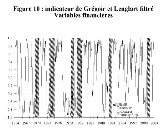 Bureau national de la recherche économique NBER Business cycle datation Comité ce qui est datant tinder