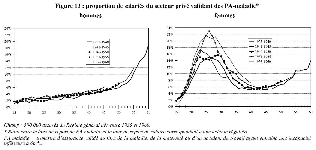 Profils Types Des Salaries Du Secteur Prive Approche Par Une