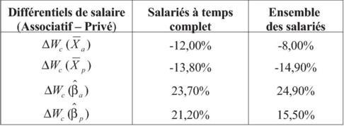 Les Salaries Du Secteur Associatif Sont Ils Davantage