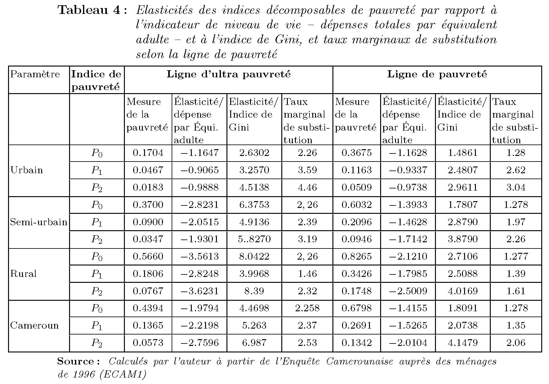 Croissance Et Environnement Dissertation Help – 215235
