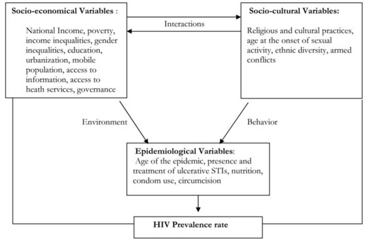 the relationship between hiv aids and poverty in south africa